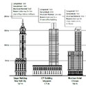 Debating Tall: Should Tall Buildings be Demolished For Non-Safety Reasons?